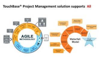 Agile vs waterfall for beginners like me hemanth madyalkar