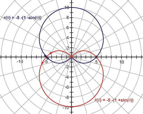 R E A D Y Polar Loop 2 Pink transformations of polar graphs ck 12 foundation