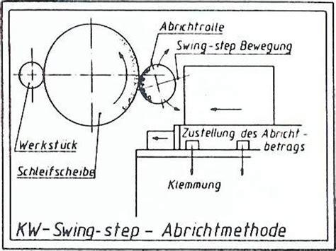 swing step abrichten schleifscheiben kw abrichttechnik