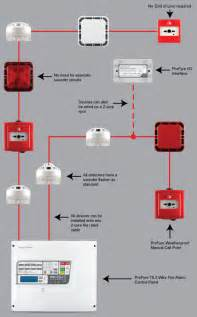 profyre 2 wire addressable detection and alarm systems