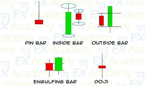 candlestick pattern types different types of japanese candlesticks
