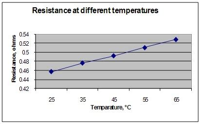 what do resistors affect science fair projects effect of temperature on conductivity and resistance