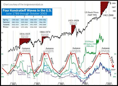 the waves of the stock market applications of environmental astronomical cycles to market prediction and portfolio management books kondratieff waves and the greater depression of 2013