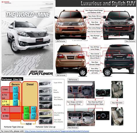 Diskon Engine Grill Atas Grand New Avanza interior toyota new fortuner tipe g v trd luxury manual automatic bensin diesel baru tahun 2015