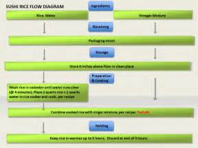 restaurant flow template haccp flow chart template flowchart summary of the food