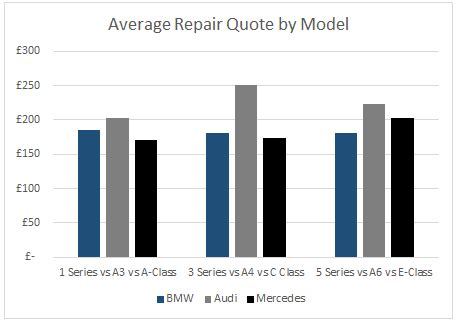 average maintenance cost for bmw audi repair costs compared to bmw autos post