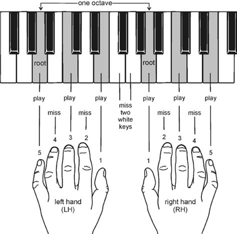 piano keyboard tutorial video free printable keyboard lessons music search engine at