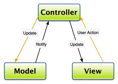 pattern programs in objective c learn objective c design patterns model view controller