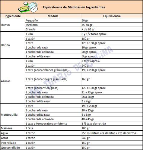equivalencias cocina medidas y equivalencias pinterest empanadas chilean