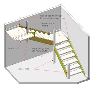 dog leg (stairs) wikipedia