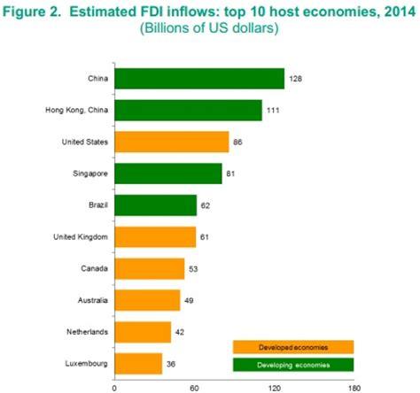 china overtook us in 2014 inward investment; ireland slips