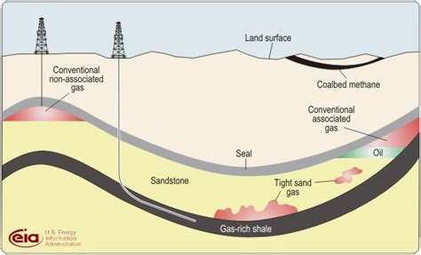 Shelf Gas by What Is Shale Gas