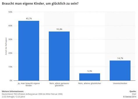 schwangerschaft wann geschlecht erkennbar interessante statistiken zu kinderwunsch kinderlosigkeit