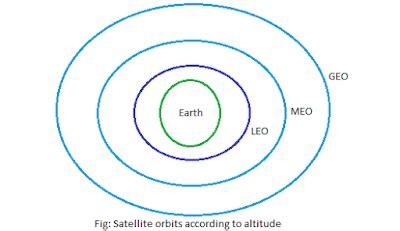 satellite orbits ~ totalecer