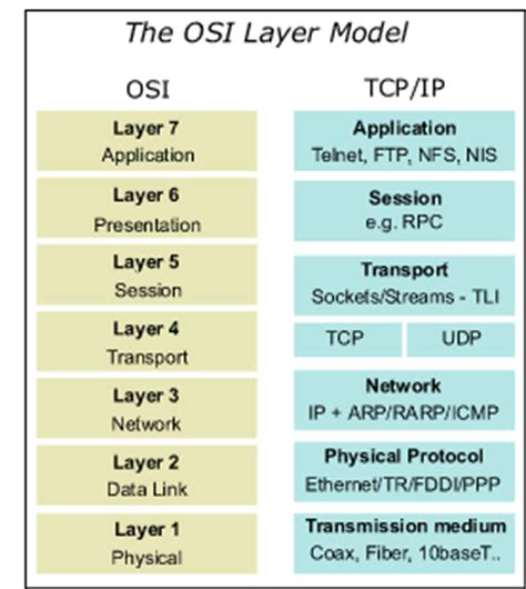 understanding the osi seven layer networking model it blog the osi seven layer model