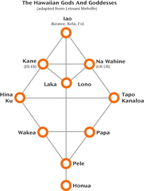 gods diagram image gallery hawaii gods