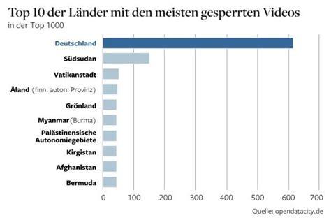 deutschland ist welweit spitzenreiter bei youtube sperren