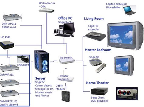 how to setup a home theater system 187 design and ideas