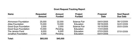 grant reporting template fundraising report software for donor analysis