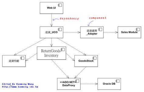 component uml diagram uml 2 component diagram sparx systems uml 2 uml2 0