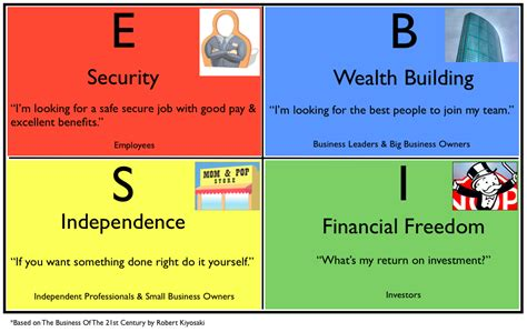 turning financial planning right side up books on which side of the quadrant are you gbonjubola sanni
