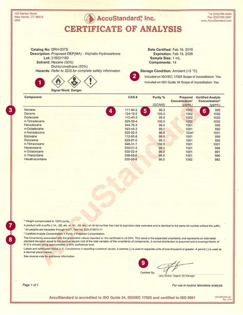 Certificate Of Analysis Accustandard Certificate Of Analysis Template