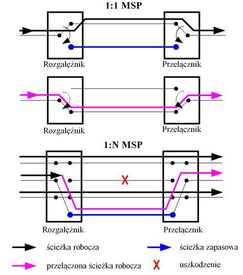 multiplex section protection msp analiza mechanizm 243 w niezawodności pracy miejskich i