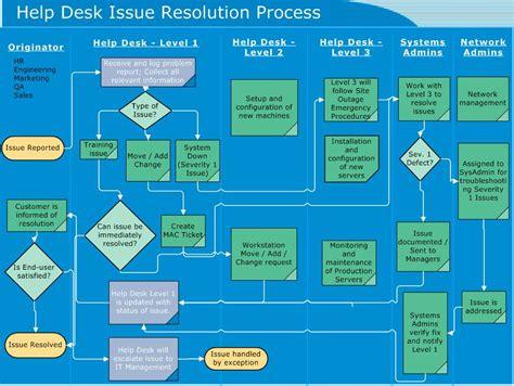 helpdesk flowchart service desk flowchart create a flowchart