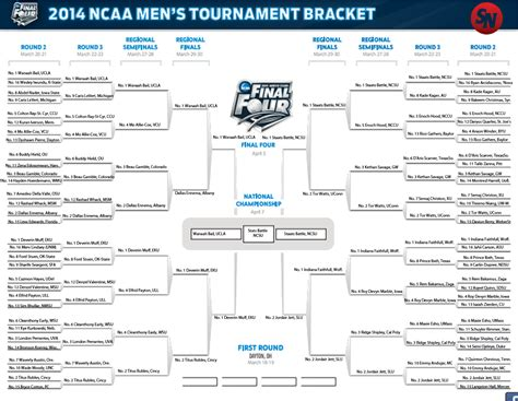 tournament bracket names witty ncaa basketball scores so far basketball scores