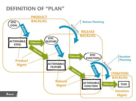 automated layout design program definition definition of plan product epic