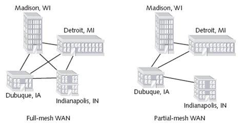 makalah membuat jaringan wan hanik noviyanti makalah jaringan wan wide area network