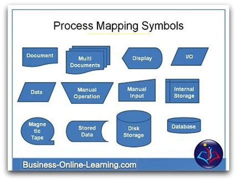 free process mapping template 20 best images about business process management on