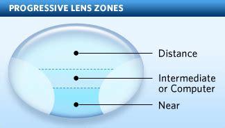 progressive bifocals what are progressive lenses and no line bifocals