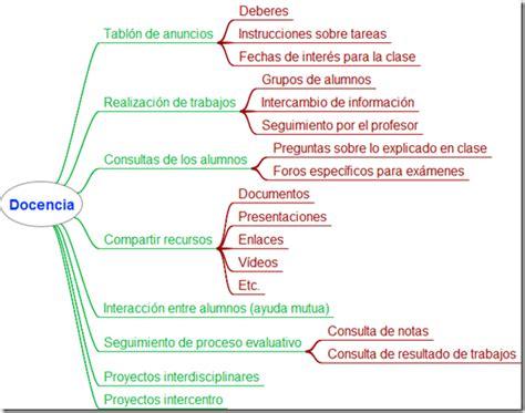 tutorial para trabajar con edmodo p 237 ldora tic 8 trabajar con redes sociales educativas en