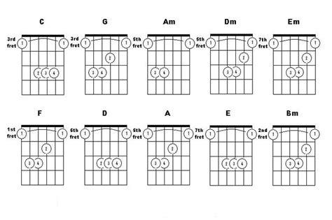 bar chord diagrams helpful bar chord charts spec d bar on 5th e bar on