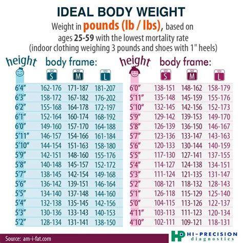 idea l ideal body weight for men and women frozen features