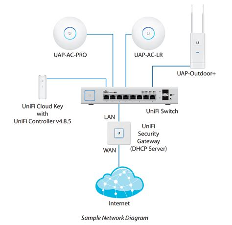 ubiquiti home network design ubiquiti us 8 150w jetzt 25 billiger unifi switch 8