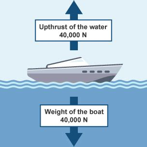 definition of water resistance in physics bitesize ks3 physics forces revision 2