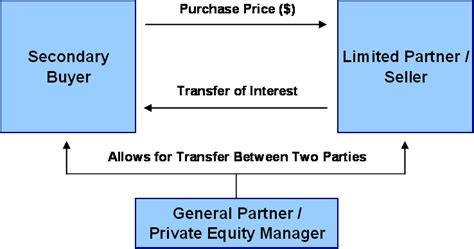 secondary equity investments of walls