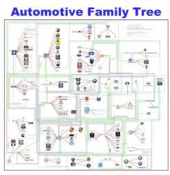 Who Owns Chevrolet Company About Infographics And Data Visualization Cool