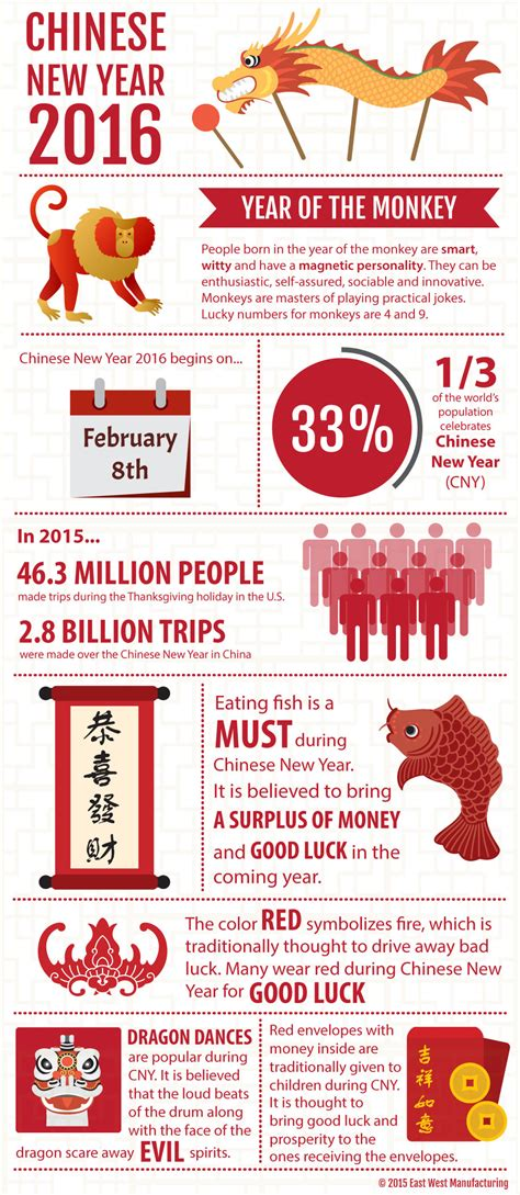 fun chinese new year facts you didn t know infographic