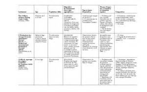 Grille D évaluation Autisme by Les Instruments D 233 Valuation De L Autisme Int 233 R 234 Ts Et