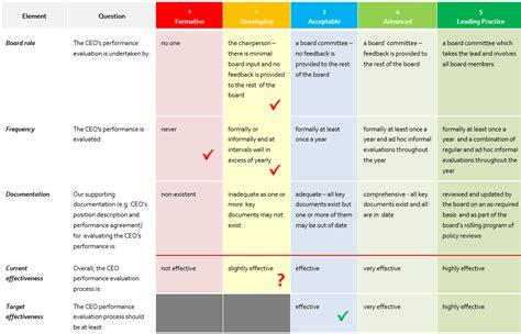 Board Assessment Template