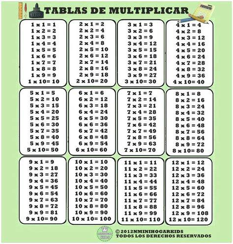 Tablas De Multiplicar Del 1 Al 12 | tablas de multiplicar del 1 al 12