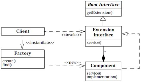 pattern questions in cpp c core access in system using extension interface
