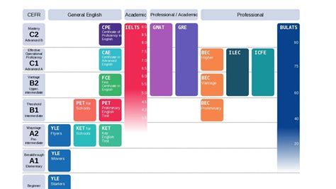 download free oxford english grammar pdf sarkari result international english exams table