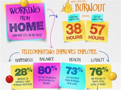 why telecommuting engages employees saves money and the