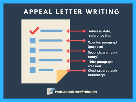 appeal letter writing  steps