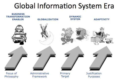 Manajemen Persediaanrichardus Eko Indrajit evolusi perkembangan teknologi informasi