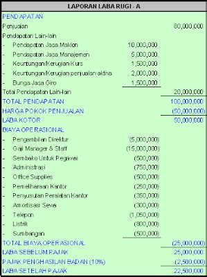 cara membuat laporan laba rugi di excel accounting finance taxation laba rugi komersial dan fiskal
